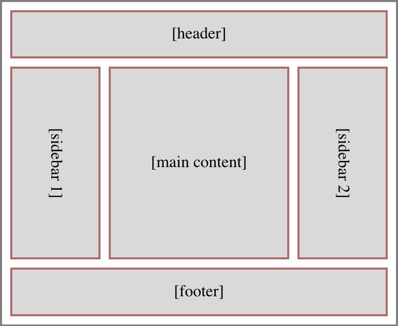 A page layout diagram showing a header stretching across the top of the page, a footer stretching across the bottom of the page, and three columns of content between them: two sidebars to either side, and a main content column in the middle.