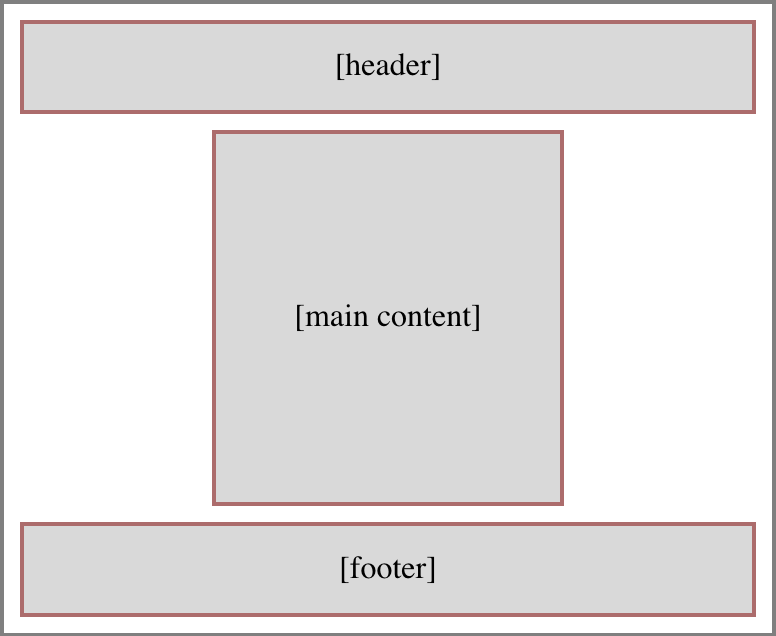 A page layout diagram showing a header stretching across the top of the page, a footer stretching across the bottom of the page, and a main content column. There is open space to the sides of the main content column.