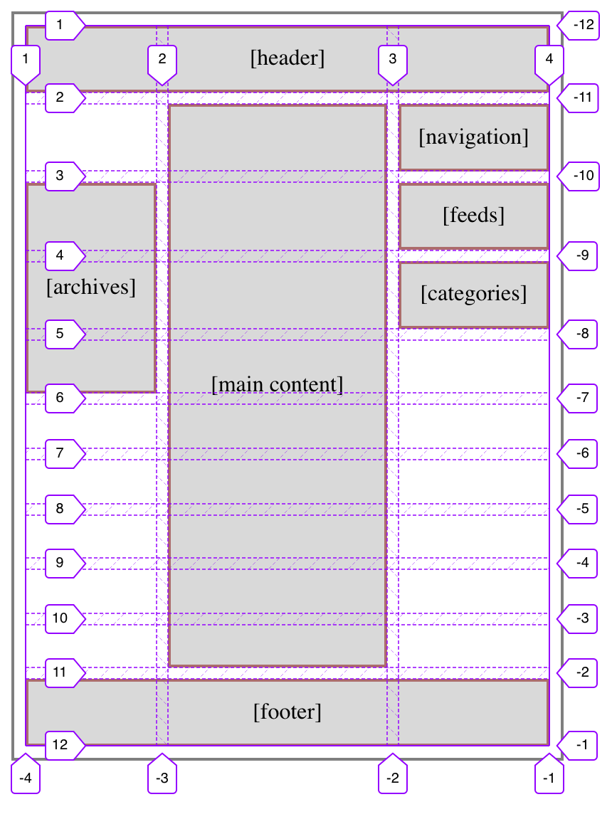The same layout diagram as the previous figure, but with some of the grid rows placed differently.
