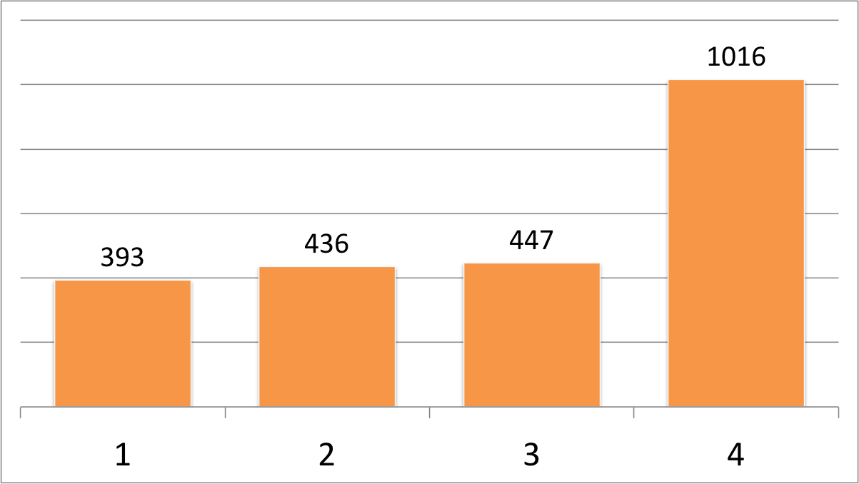 A chart showing four columns with values of 393, 437, 447, and 1016, respectively.