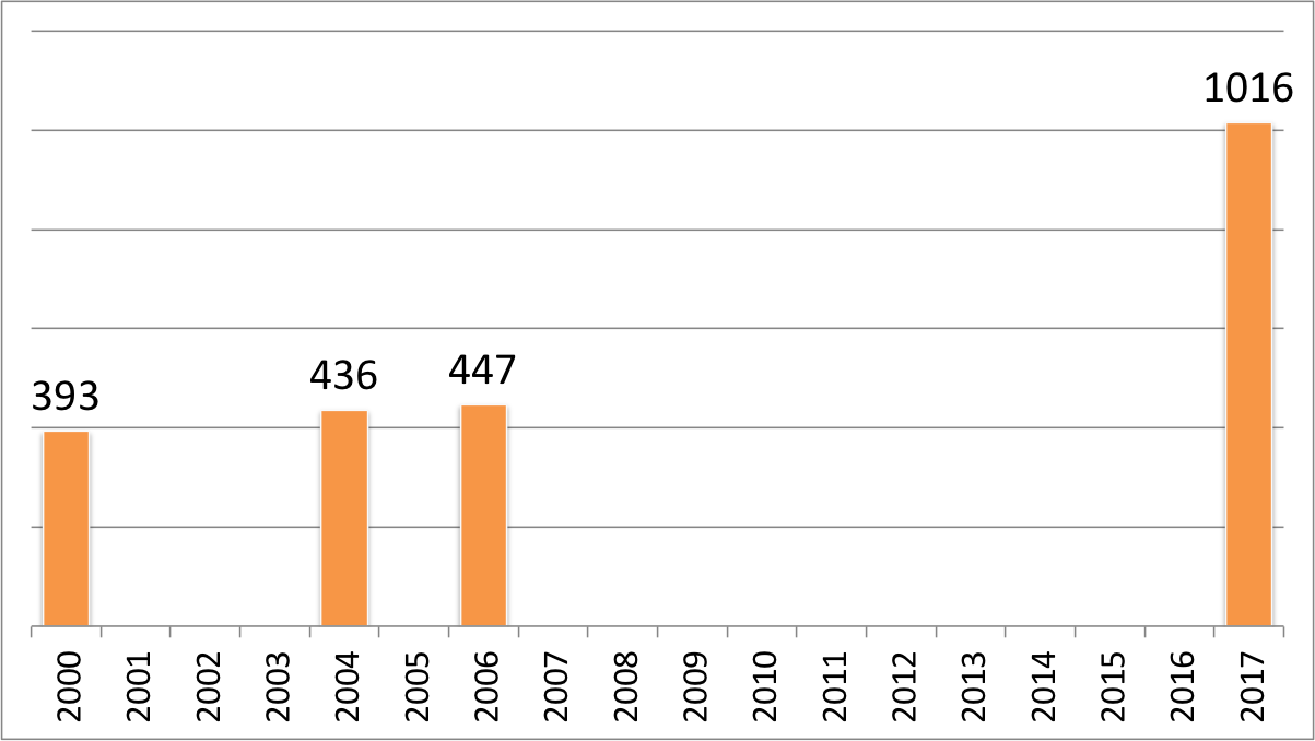 A chart showing four columns with values of 393, 437, 447, and 1016, respectively. These have been plotted against a 17-year span of time. The 393 column in is 2000, the 436 column in 2005, the 447 column in 2006, and the 1016 column in 2017.